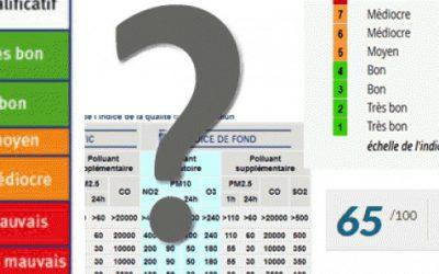 Comprendre les indices pour quantifier l'air (source AtmoSud)