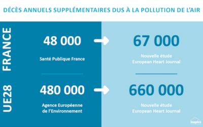 Décès annuels supplémentaires dus à la pollution