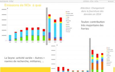 Les valeurs des émissions maritimes avant 2014 sont incomplètes (source UDVN-FNE83)